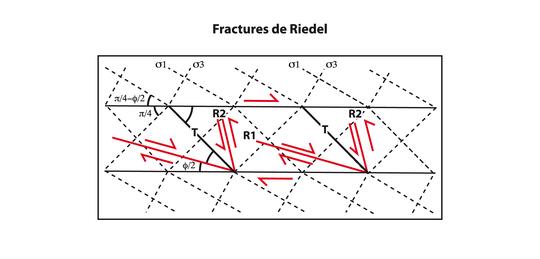 analyse structurale en tectonique de couverture  j