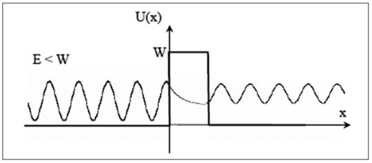 distance noyau electron
