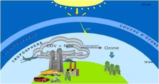 Impact formation d 39 oxydants photochimiques d finition de l 39 impact - Couche d ozone en anglais ...